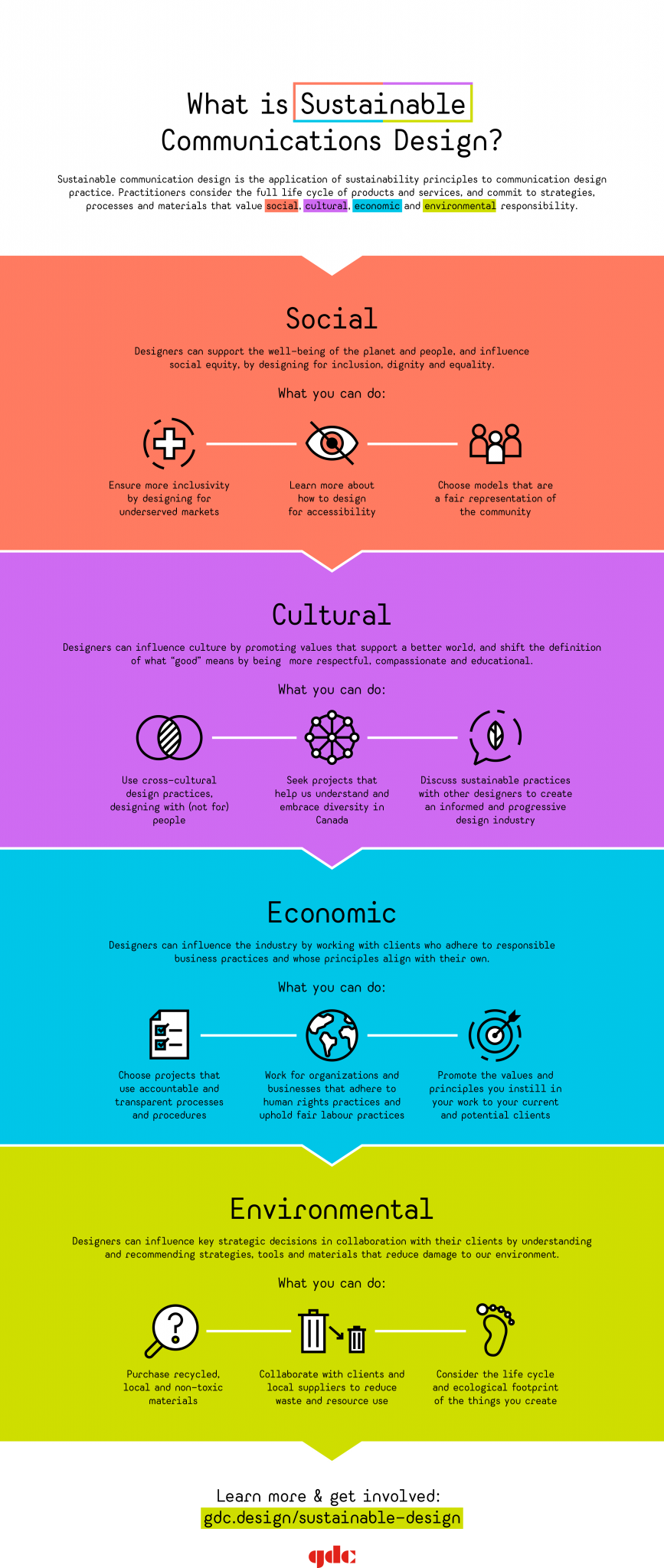 Sustainable communications design infographic showing different areas designers can create a positive impact.