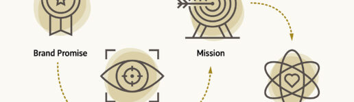 Mission Vision Values and Brand Promise with icons
