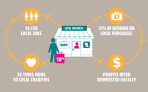 LOCO BC Infographic Impacts of Shopping Locally