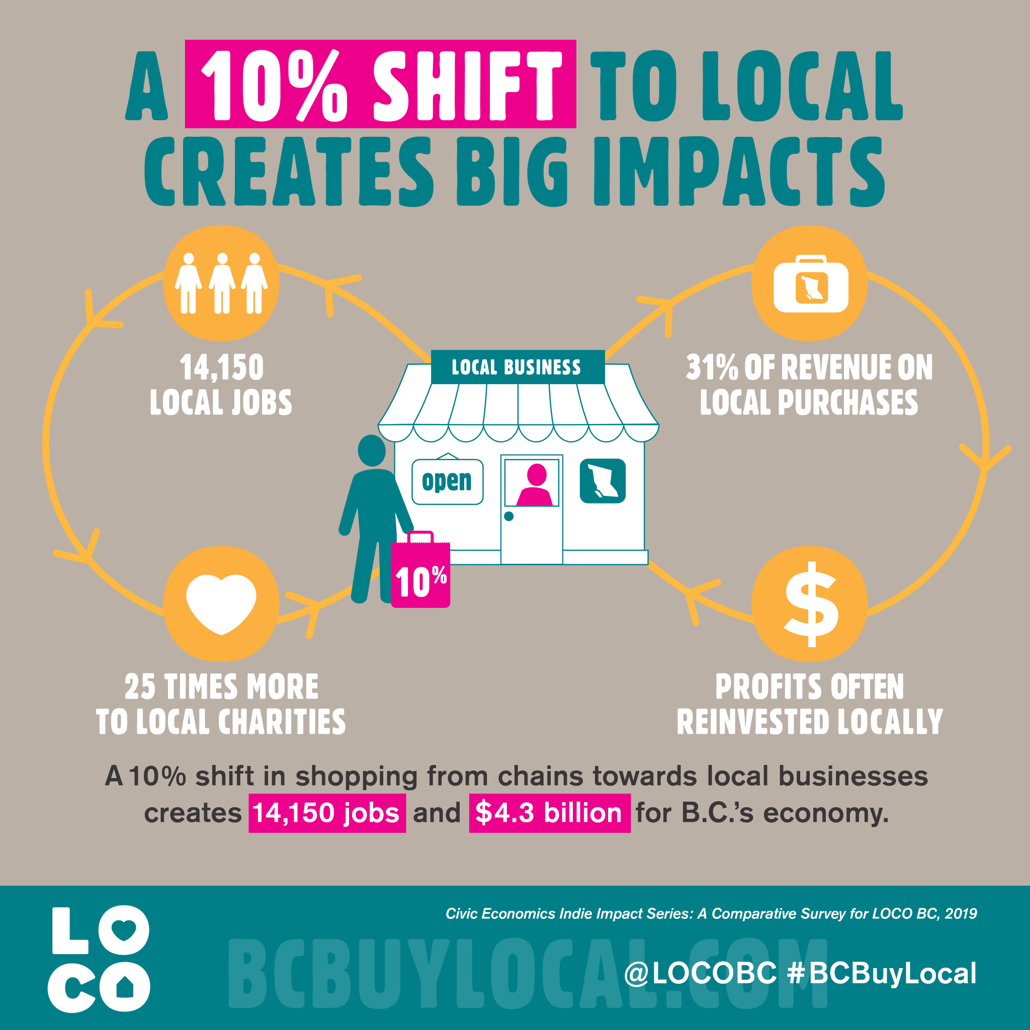A 10% shift to local creates big impacts - LOCO BC 2019