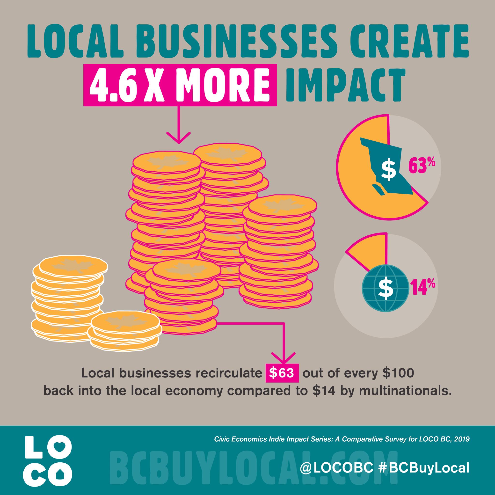 Local businesses create 4.6 x more impact - LOCO BC 2019